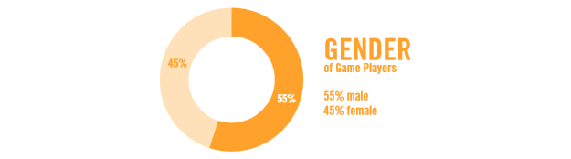 Either this statistic is wrong or every single girl gamer doesn't own an Xbox Live mic.